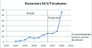 mst-graph